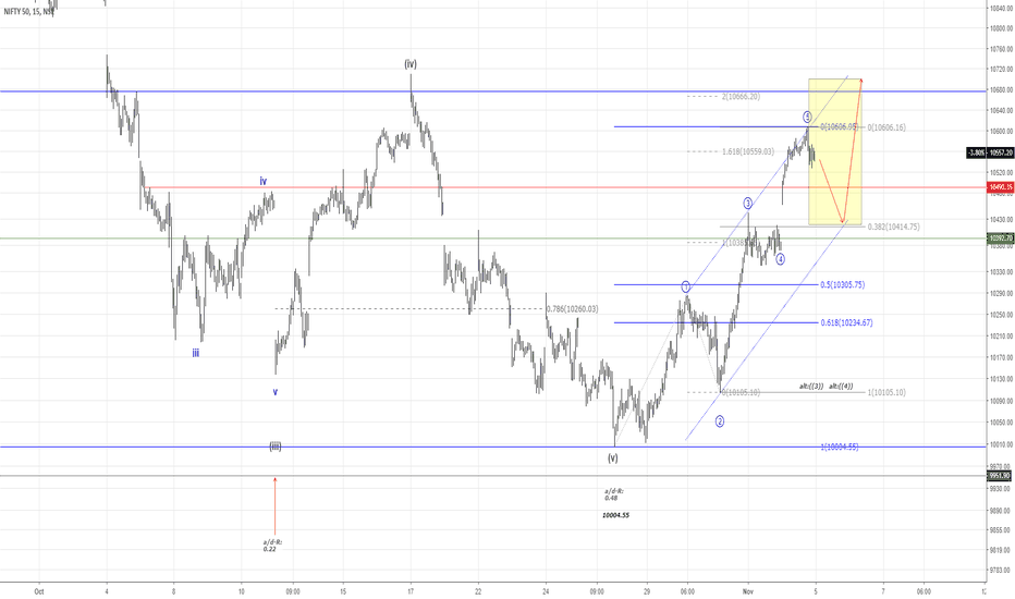 NIFTY: NIFTY50.....The bulls took their chance