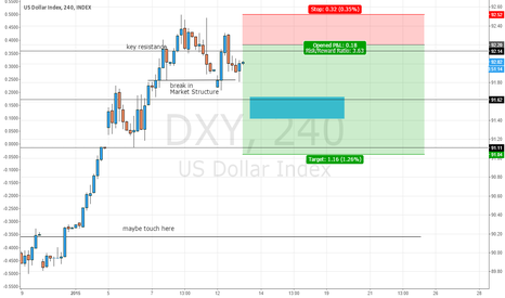 DXY: My bearish dollar outlook for this week