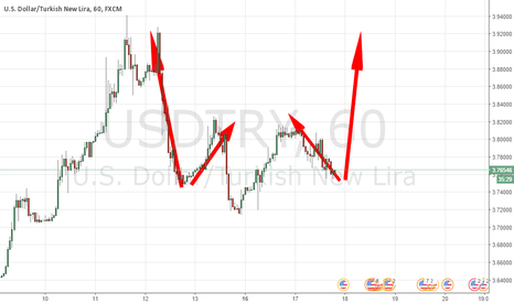 USDTRY: A BIG RISE COMING AGAIN