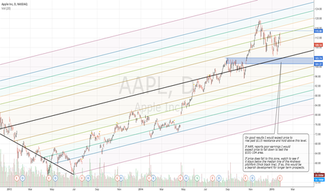 AAPL: $AAPL earnings. Price levels to watch. Notes on chart