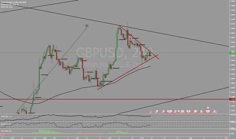 GBPUSD: Retesting weekly trendline again?