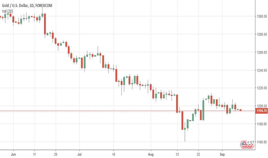 XAUUSD: GOLD: Remains Vulnerable With Price Extension Risk