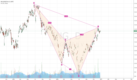 ING: ING (NYSE) Short harmonic ratios apply
