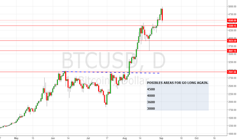 BTCUSD: POSSIBLES AREAS FOR GO LONG AGAIN.