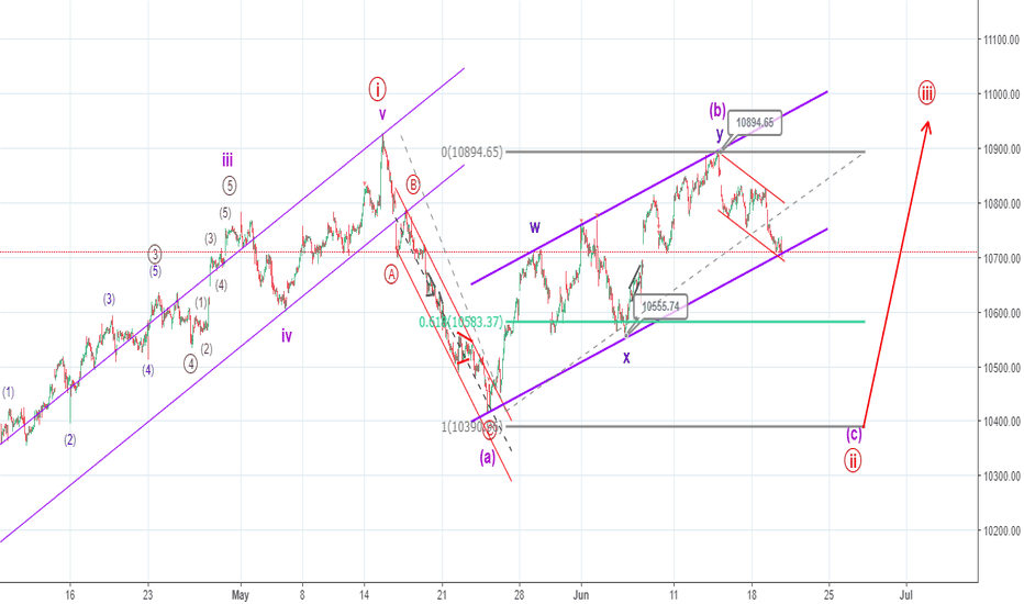 NIFTY: In wave c of ((ii)) of minor 5