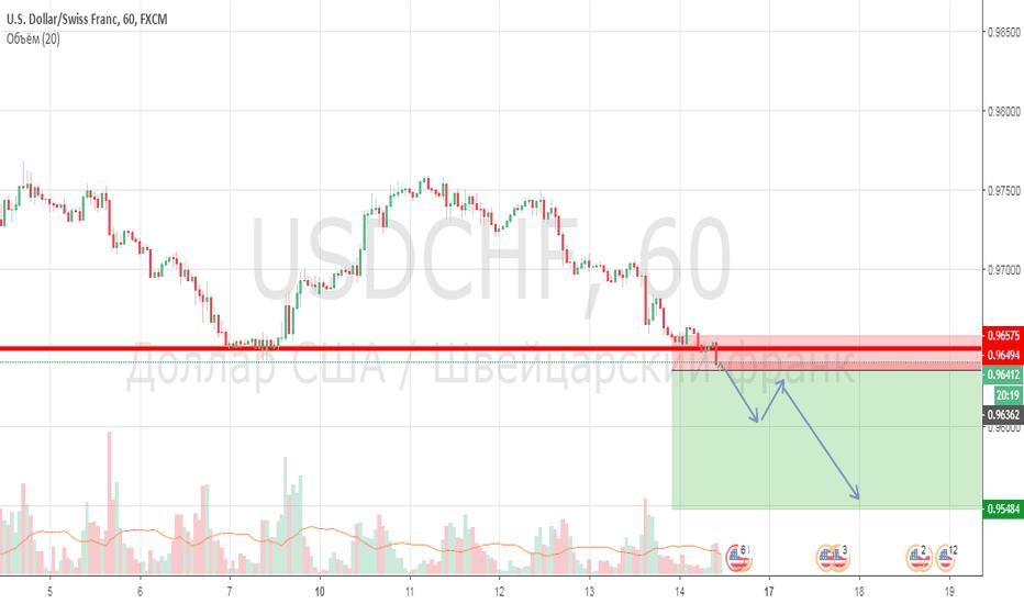 USDCHF: Шорт по франку