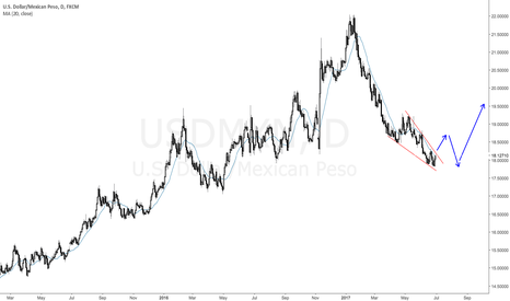 USDMXN: USDMXN : end of downtrend ?