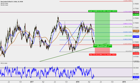 NZDUSD: It will be perfect long opportunity