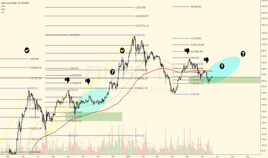 ETHUSD: ETH to hit the 4 extension? Again...