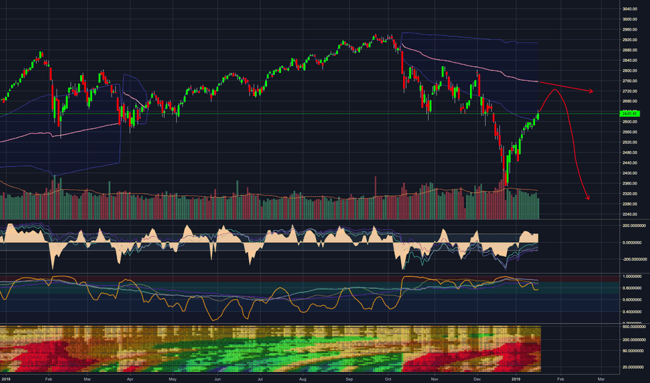 SPX: Short at the mean