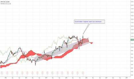 AAPL: Cloud border+ longterm trend line resistance.