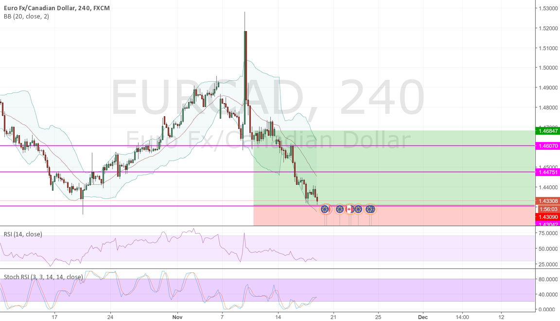 EURCAD BULLISH!!!! BUY