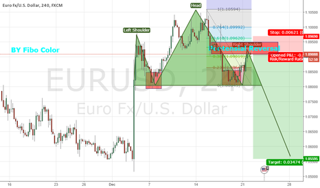EURUSD: EURUSD Potensial HnS and Descending Triangle Chart Pattern