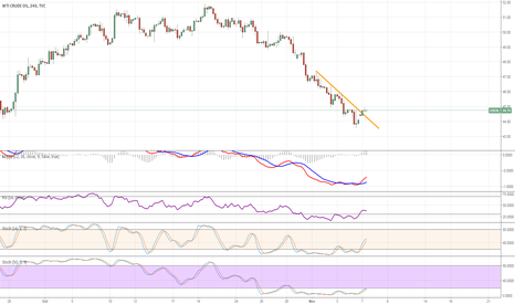 USOIL: $OIL LONG - 4hr. Longed Oil with stop at 43.29.