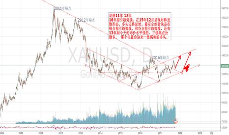 XAUUSD: 确定好峰点谷点均价平行线焦点处。你会有很大的发现