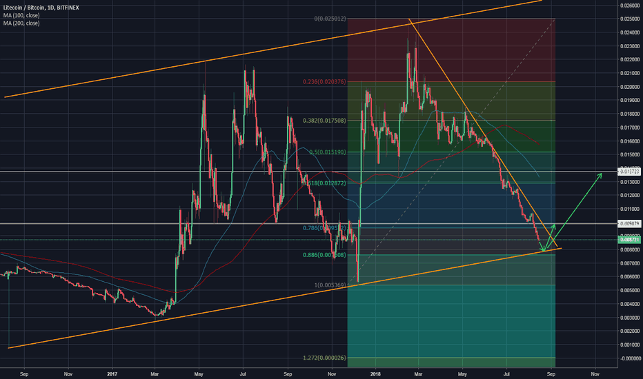 LTCBTC: Litecoin approaching multi-year trend line support
