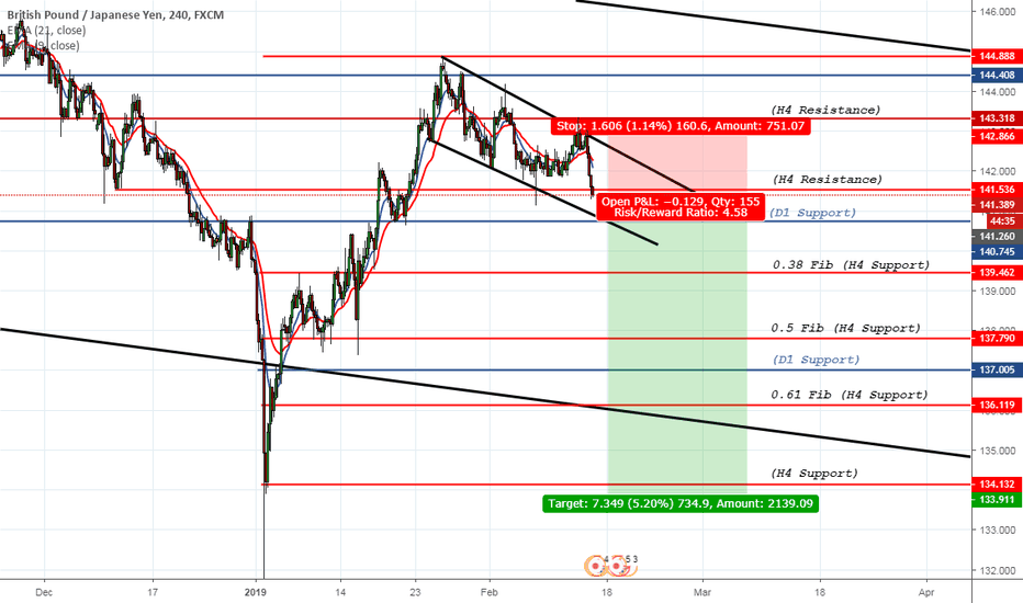 GBPJPY: GBPY/JPY Short Analysis