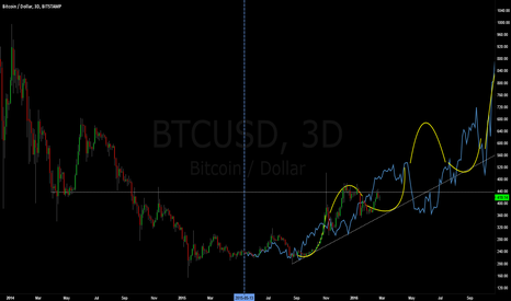 BTCUSD: Bitcoin/USD Market Symmetry Forecast