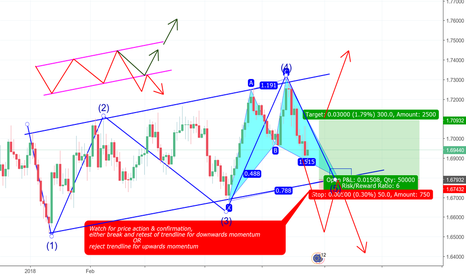 EURNZD: EURNZD Elliot Wave And Cypher Confluence