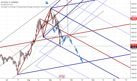 BTCUSD: SHORT to 2160 then let's see