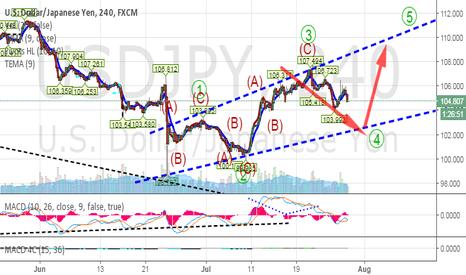 USDJPY: Leading Diagonal (Uptrend)