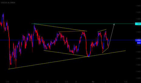 EURCHF: EURCHF 60M Possible Direction