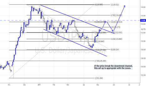 USDJPY: THE BREAK OF THE DOWNTREND CHANNEL.