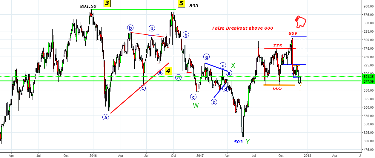 Auropharma Video-Waves 895 to 503- Bar Replay- Current Scenario