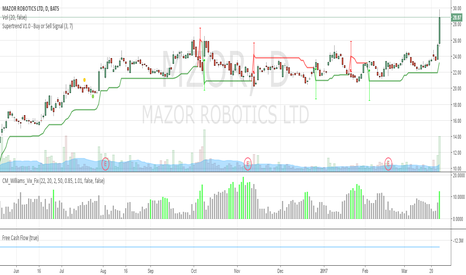 MZOR: Mazor breakout is not a fakeout