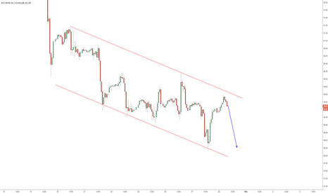 USDWTI: $CL_F channel.