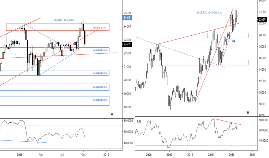 JPN225: $NIKKEI reached the first support zone