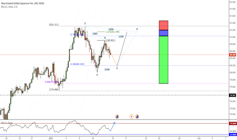 NZDJPY: Gartley Vendedor