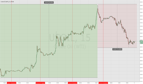 USOIL: WTI OIL in 15 mins time frame