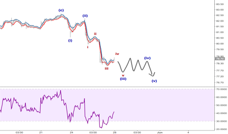 XOM: Short XOM (shorter timeframe)