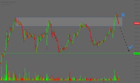 MRF: MRF - Fake Breakout | Range ?