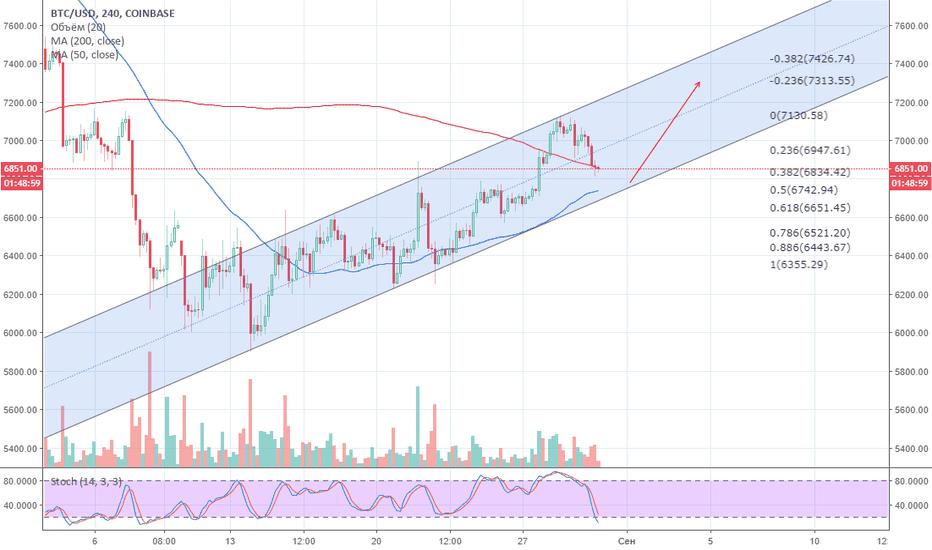 BTCUSD: Технический анализ монеты Bitcoin (30.08.2018)