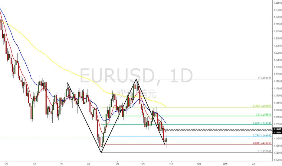 EURUSD: 欧元会再次起飞吗?