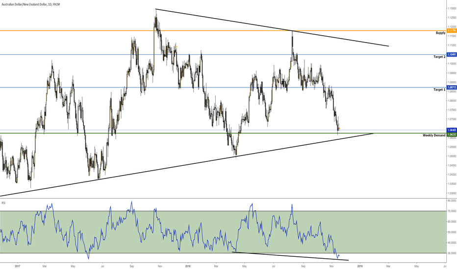 AUDNZD: Double Demand Buy