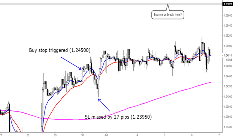 GBPCHF: Importance of trading behavior