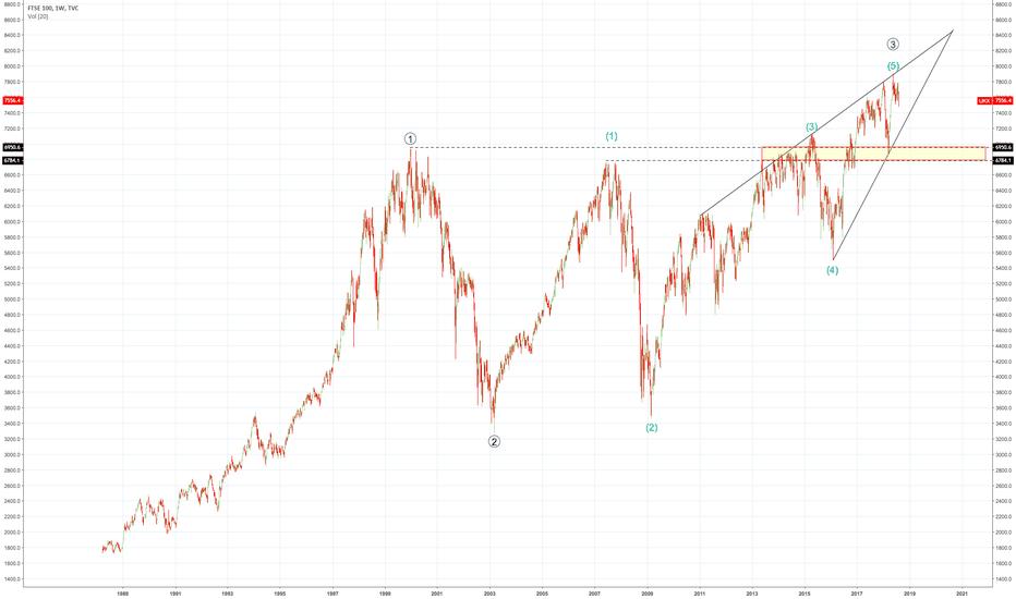 UKX: Macro FTSE 100 - EWT Analysis - Ending Diagonal