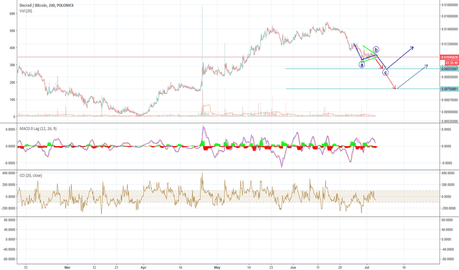 DCRBTC: Symmetrical Triangle in Decred