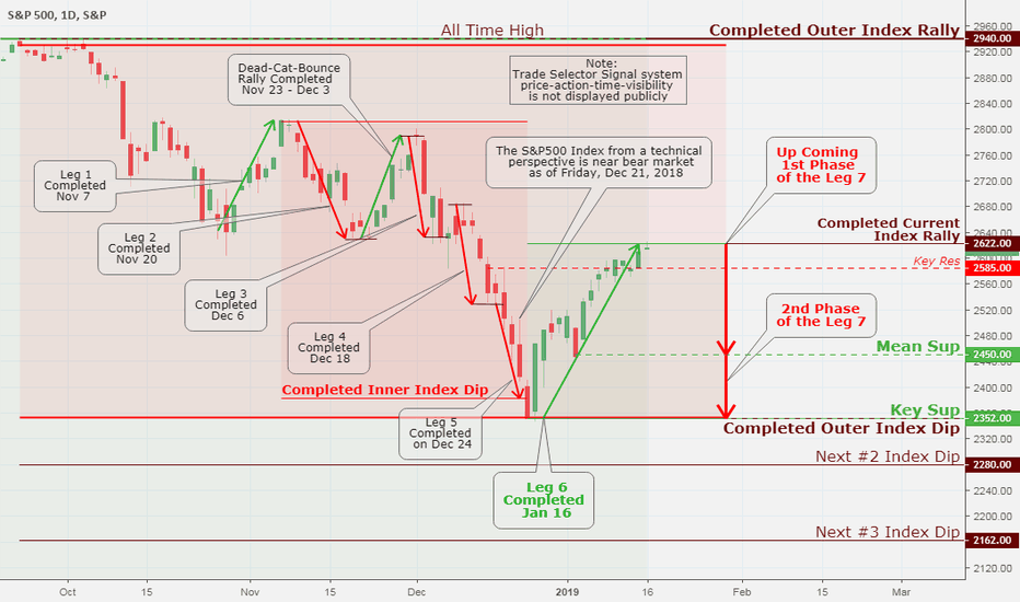 SPX: SPX (S&P 500), Daily Chart Analysis Jan 17
