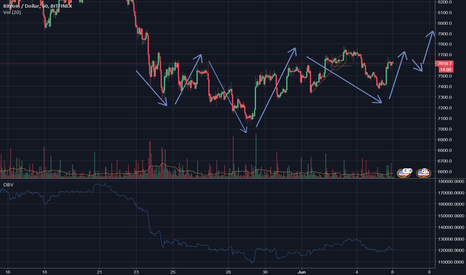 BTCUSD: BITCOIN 60 minute chart possible head and shoulders