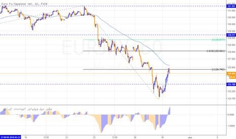 EURJPY: رؤية سلبية على اليورو ين