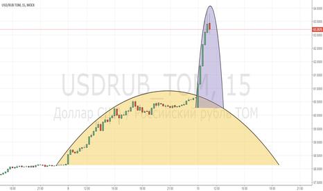 USDRUB_TOM: USD/RUB_2018/04/10