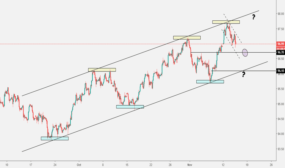 DXY: DXY 2h, what s next? Dollar possible outcomes...