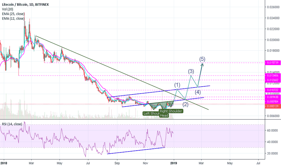 LTCBTC: LTC Bottom Formation