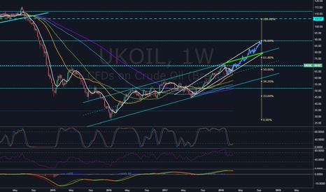 UKOIL: Oil on fire