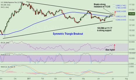 USDJPY: USD/JPY breaks major resistance at 112.65, stay long for 114.60