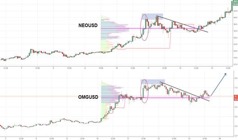 OMGUSD: Some similarities between $NEO and $OMG?